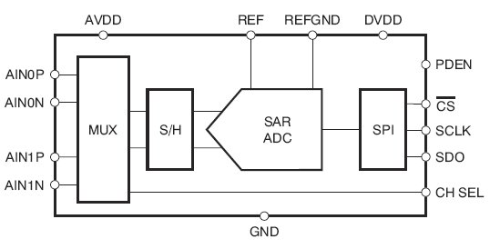 ADS7948, 10-битные АЦП